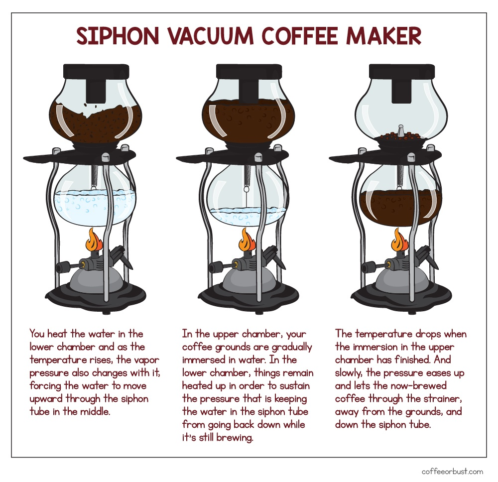 siphon vacuum illustration