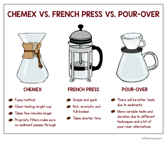 chemex vs french press vs pourover