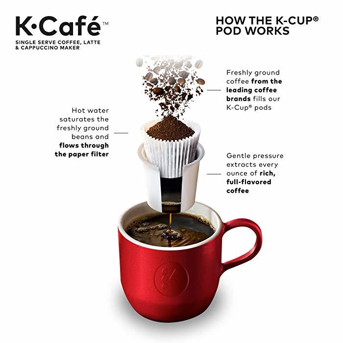K Cafe How K-Cup Pod Works