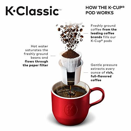 How the KCup Works