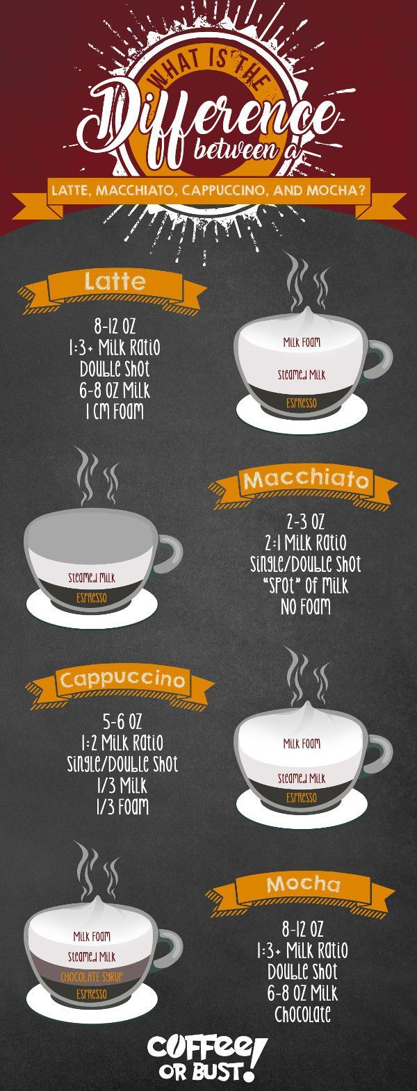 Latte, Macchiatto, Cappucino & Mocha Whats The Difference