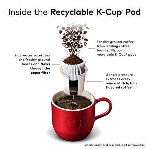Inside the Recyclable K-Cup Pod